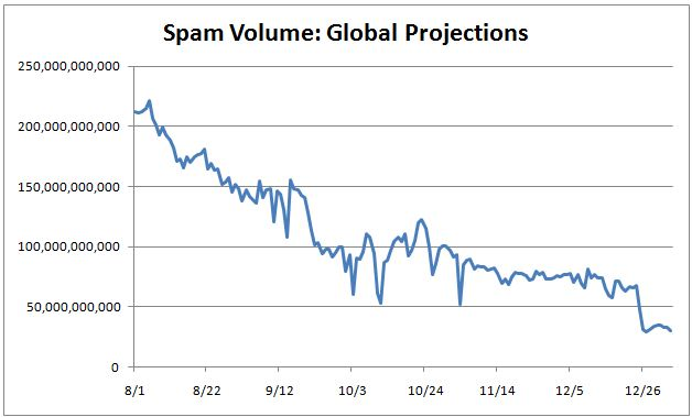 Global Spam Projection - from Symantec
